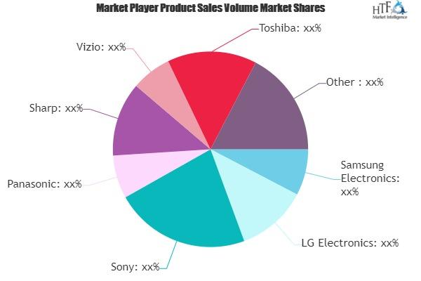 smart tv market to eyewitness massive growth by 2025 sony panasonic sharp